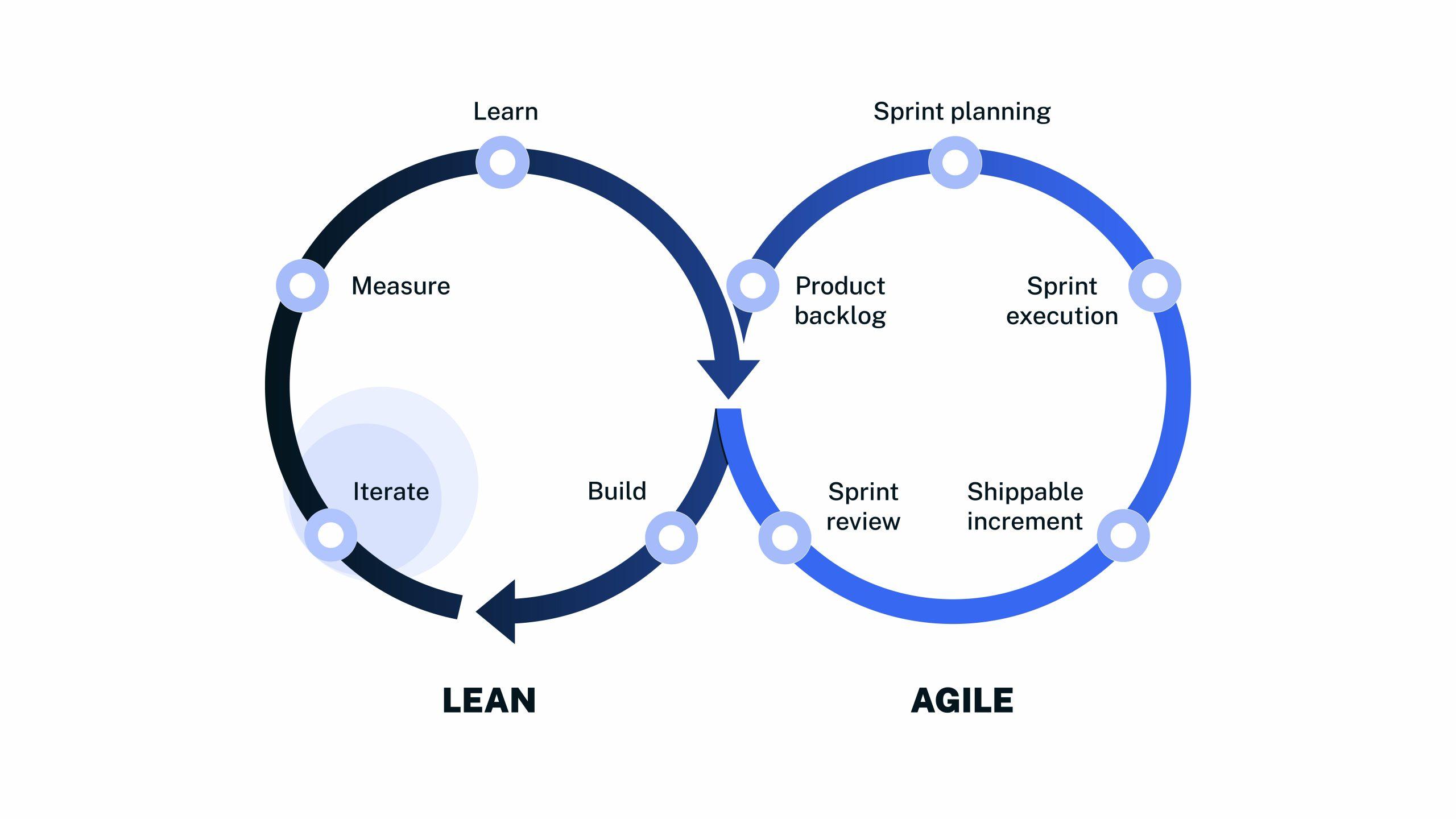 Lean Agile Framework